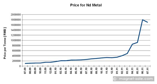 price for nd metal